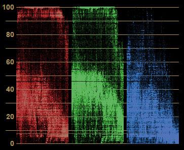 波形モニターで色補正