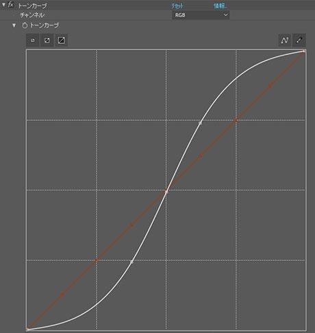 トーンカーブ 曲線